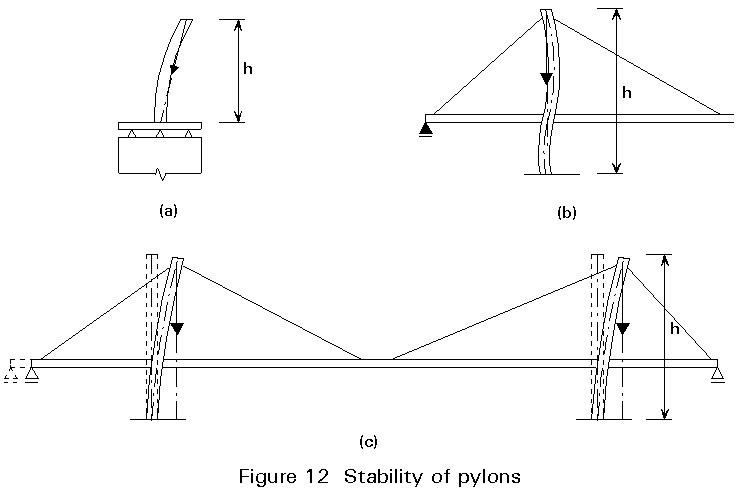 column behavior buckling Building a better understanding of build-up cold-formed steel member buckling behavior and capacity posted on june 11, 2015, in announcements.