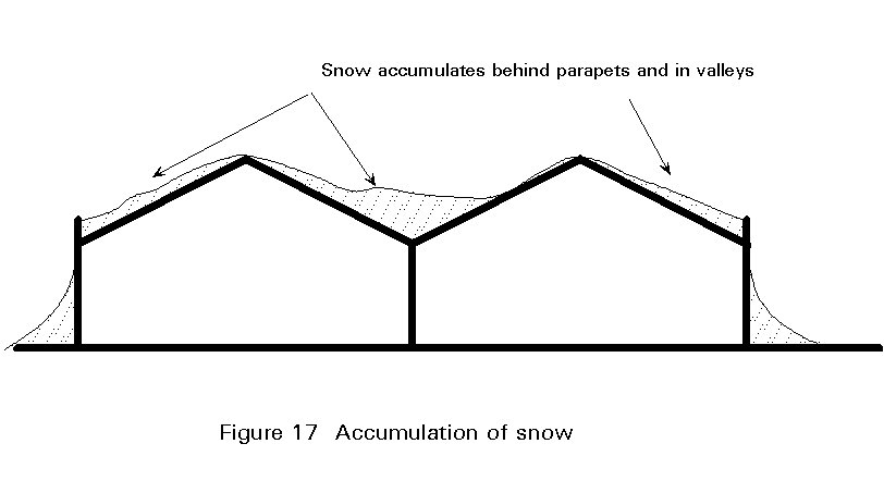 Esdep lecture note wg1b for Snow loads on roofs