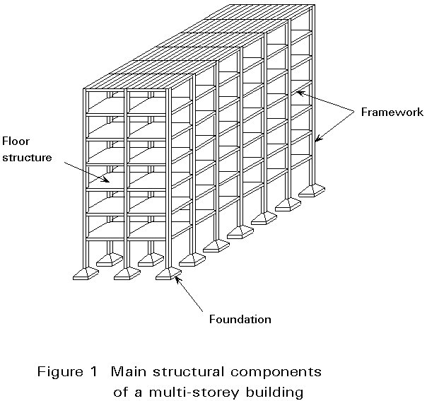 Floor Structure Components : Esdep lecture note wg b