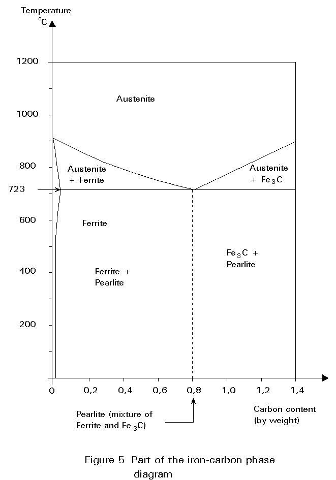 Iron Copper Phase Diagram The Iron-carbon Phase Diagram