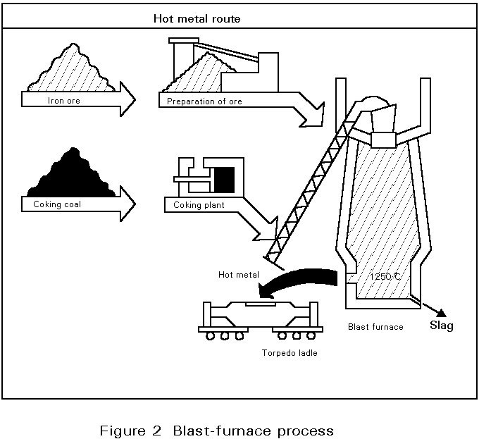 """silicon control in blast furnace Blast furnace smelting the main method of reduction of these ores is with coke in  the blast furnace  control of silicon in pig iron ( non up, borc m the ag"""" -t."""