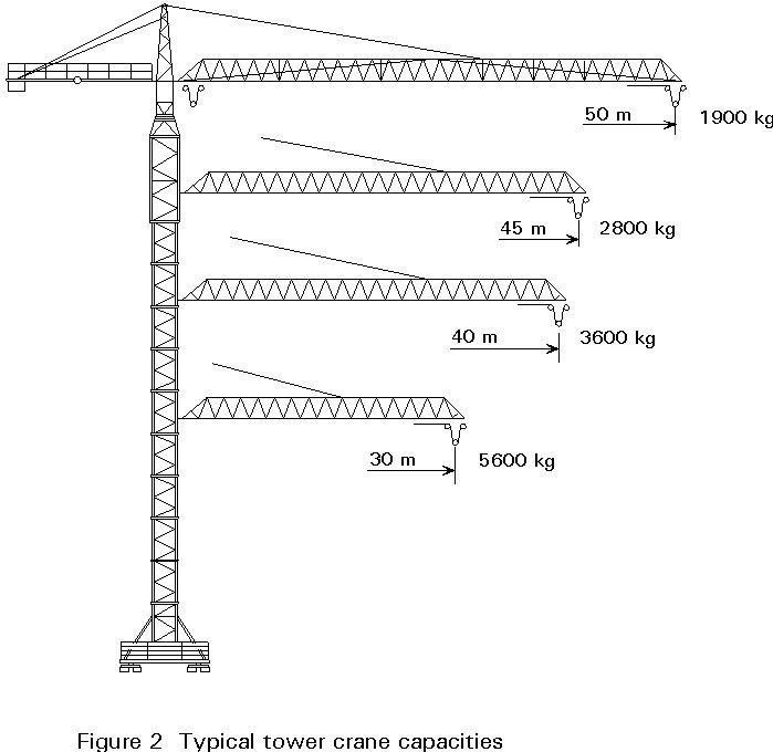Tower Crane Sizes : Tower crane base dimensions