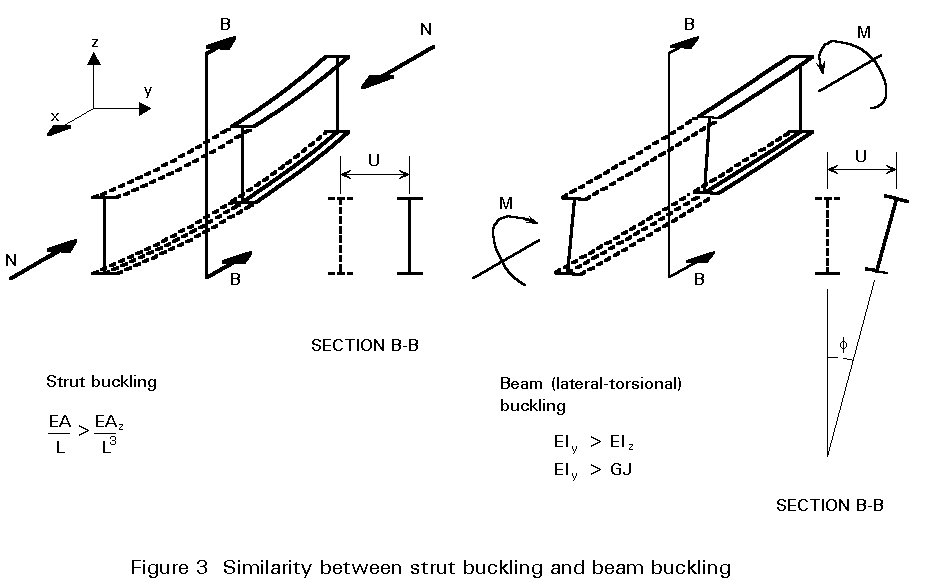 strut buckling Struts or short columns with sectional properties needed for the compression/buckling analysis can be calculated with sectional properties calculator.