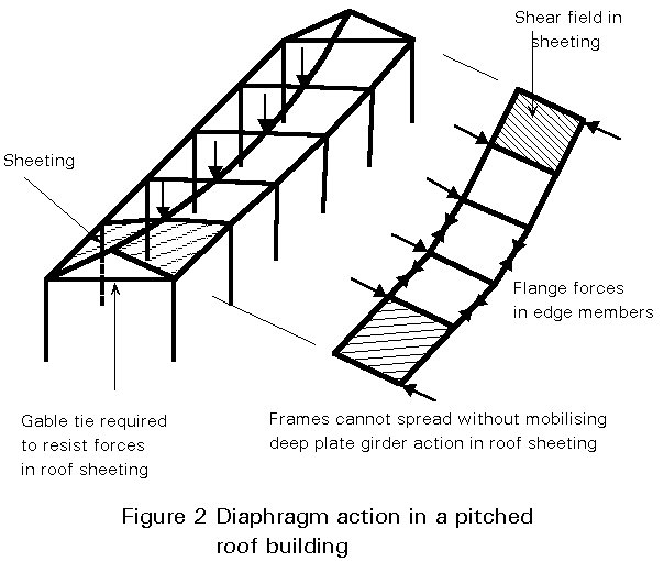Shallapprove moreover L0500 as well Page 001 in addition LessonMain moreover How To Fit A Roof Onto Your Shipping Container. on gable roof design