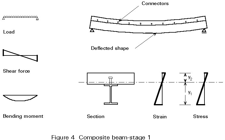 bending and shear stresses in beams ppt