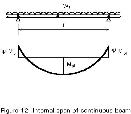 BASIC SPACECRAFT DESIGN