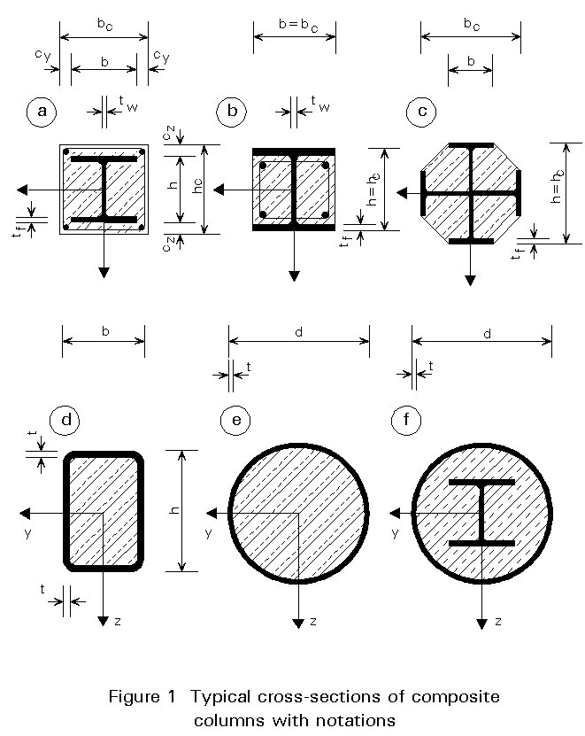 types of cross section for composite columns and their advantages