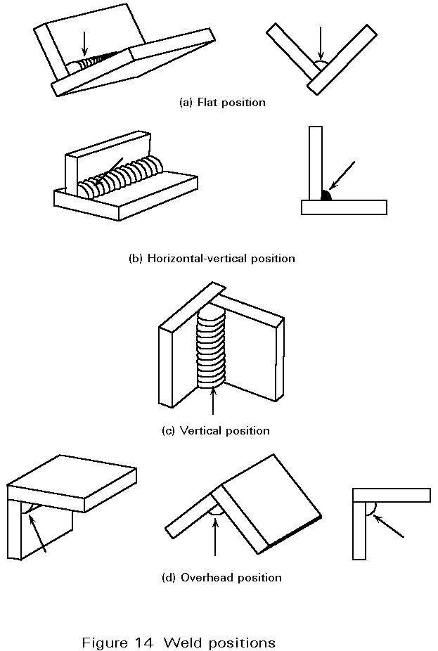 welding joints types