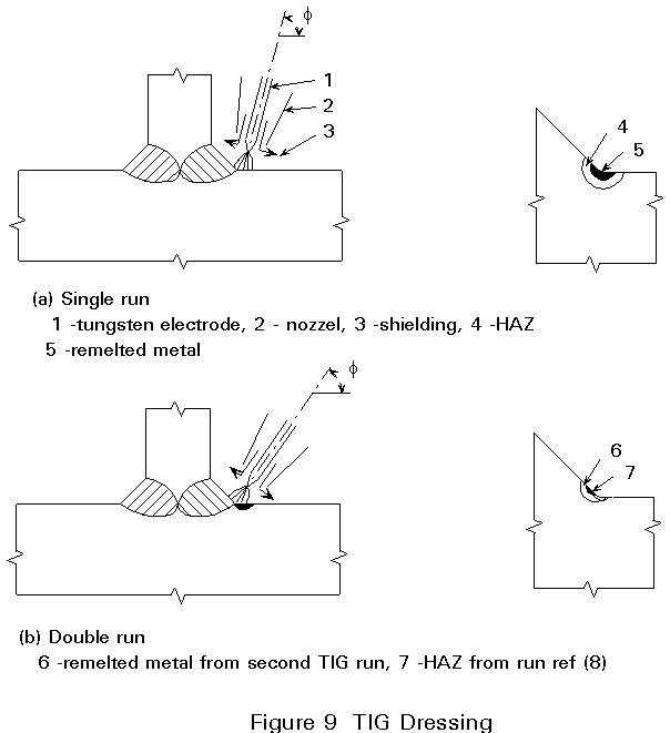 ESDEP LECTURE NOTE [WG12]