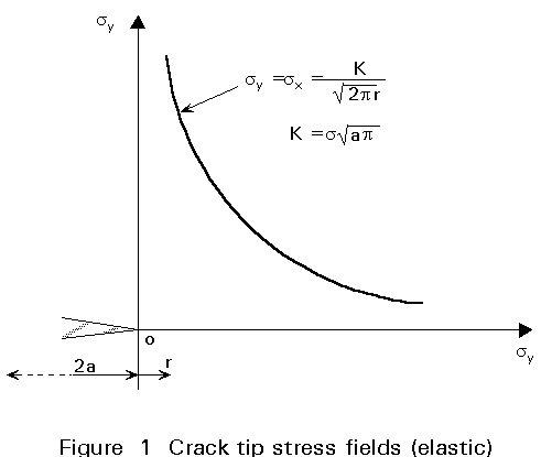 crack tips fracture mechanics