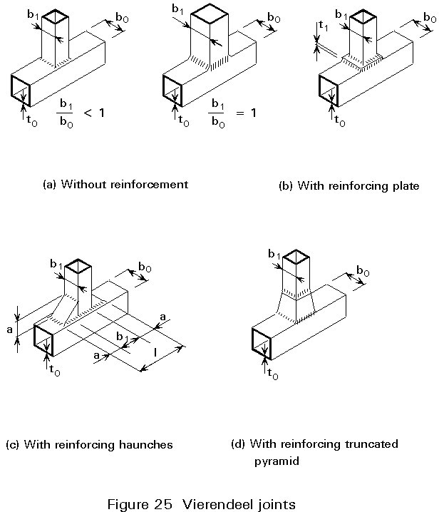 hollow structural section connections and trusses a design guide
