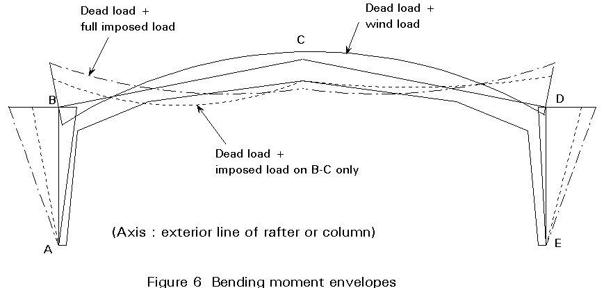 Diaphragm Connections Roof Design Of Steel Deck Diaphragms