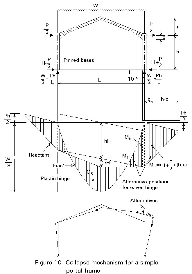 three pinned portal frame Design of steel portal frame  the finite element analysis carried out in this report is three  for a steel portal frame structure with pinned base.