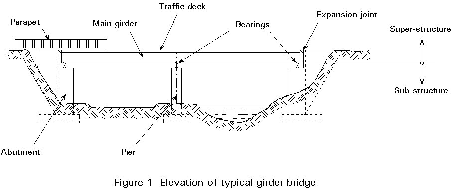Bridge Parts Diagram Jobspapa Images Frompo