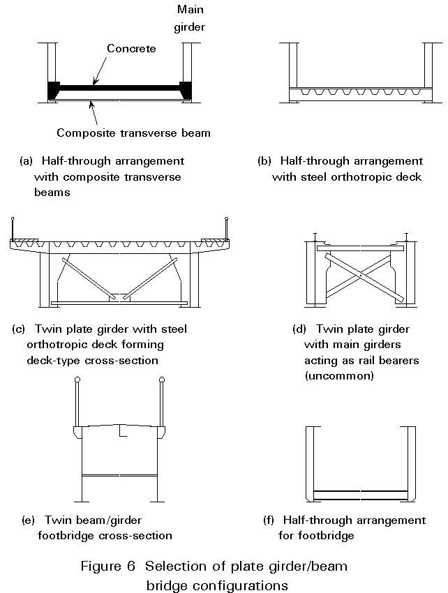 The characteristics and history of beam girder bridges