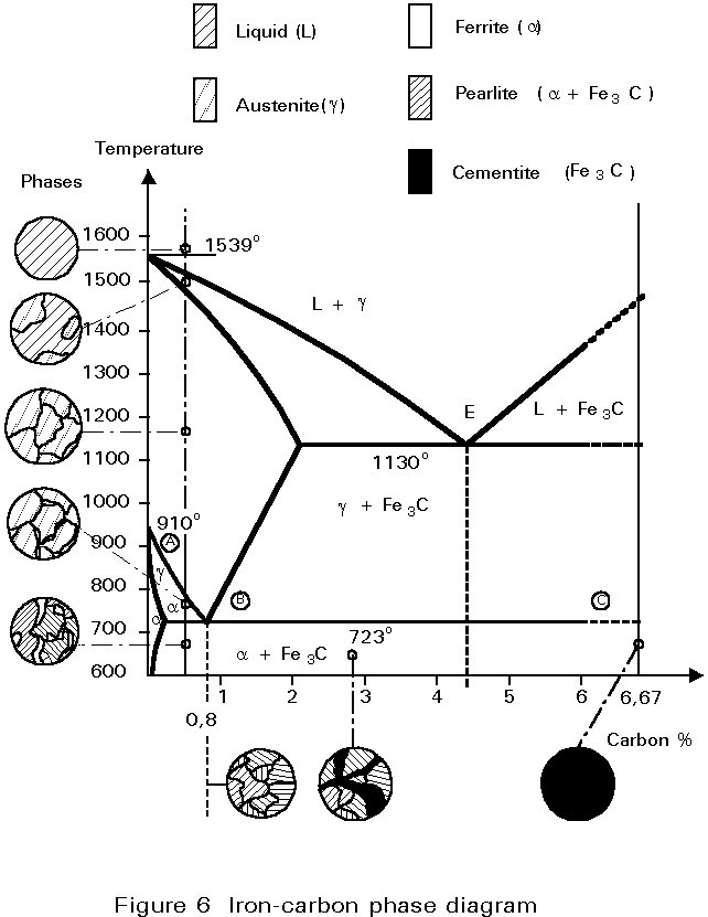 L21 34 the iron carbon phase diagram ccuart Image collections