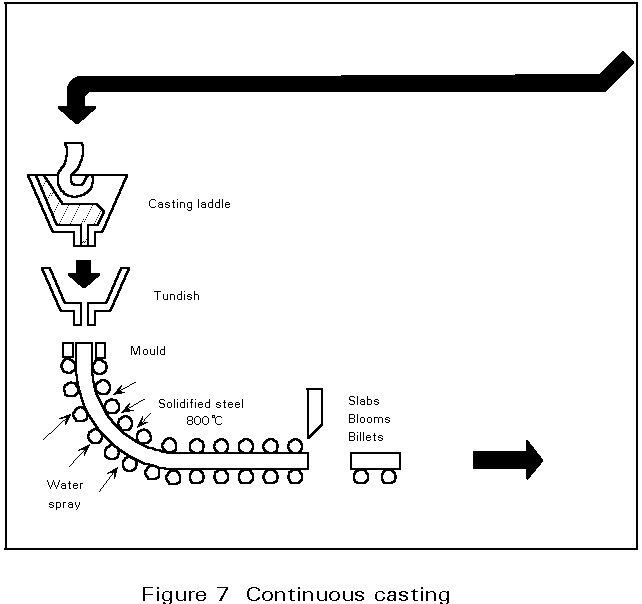 continuous casting machine process pdf