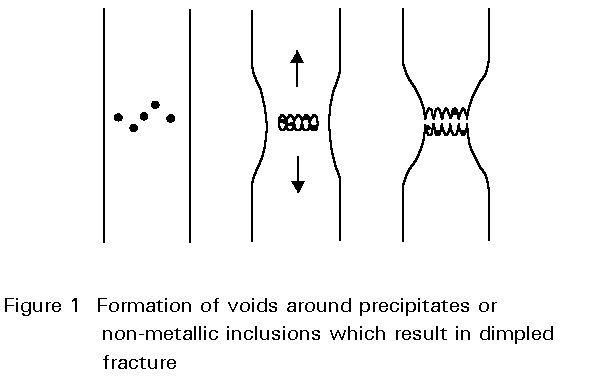Briefly Diagram Types Of Fracture Online Schematic Diagram