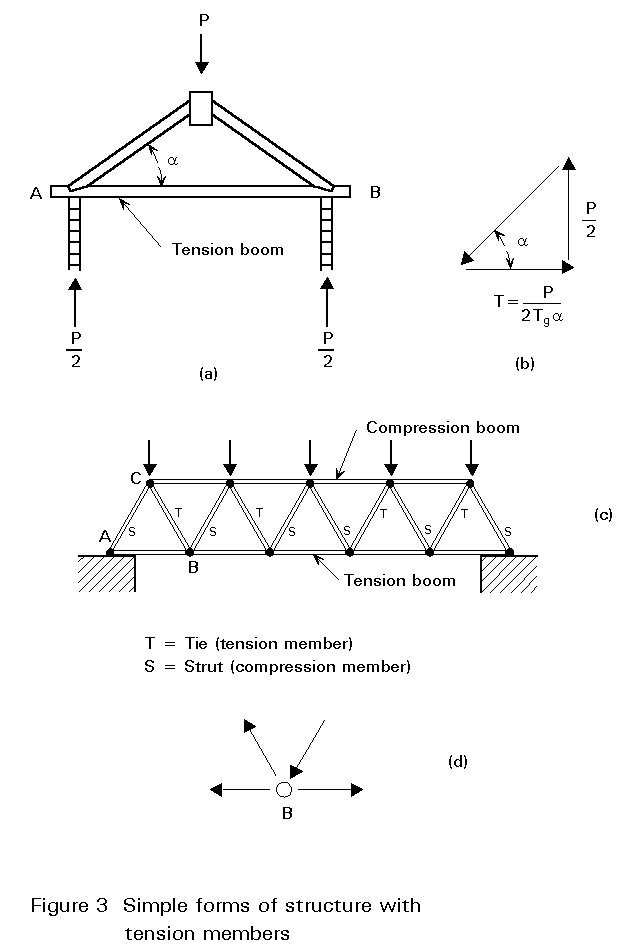 Prob 5 design the tension members for a roof truss. | chegg. Com.