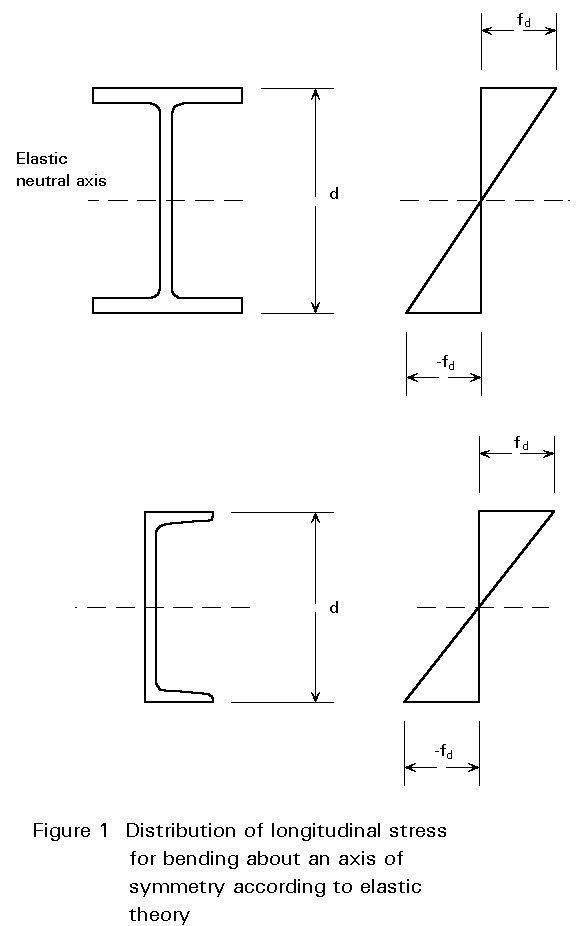 previous next contents rh fgg web fgg uni lj si sketch the bending and shear stress distribution diagram making salient values bending stress distribution diagram for rectangular section will be