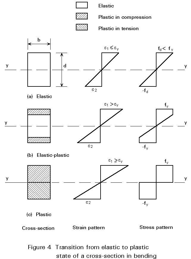 previous next contents rh fgg web fgg uni lj si bending stress distribution diagram for rectangular section how to draw bending stress distribution diagram