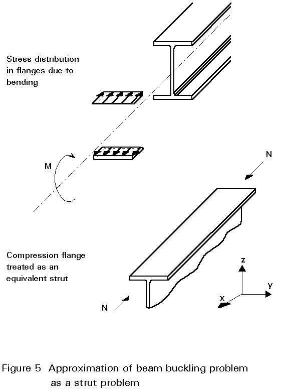 previous next contents LVL Beams 4 factors influencing lateral stability