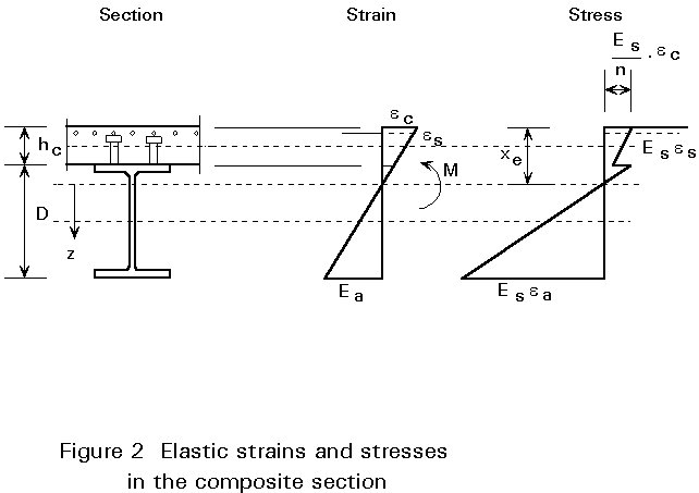 what is youngs modulus of concrete pdf
