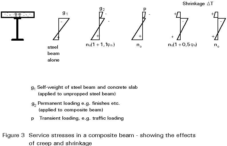 form og figure beton