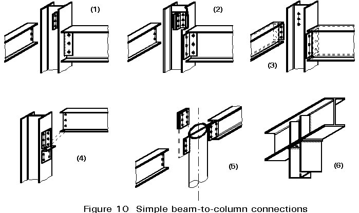 steel beam connections
