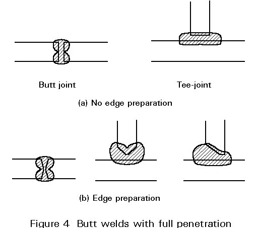 Partial penetration weld preps