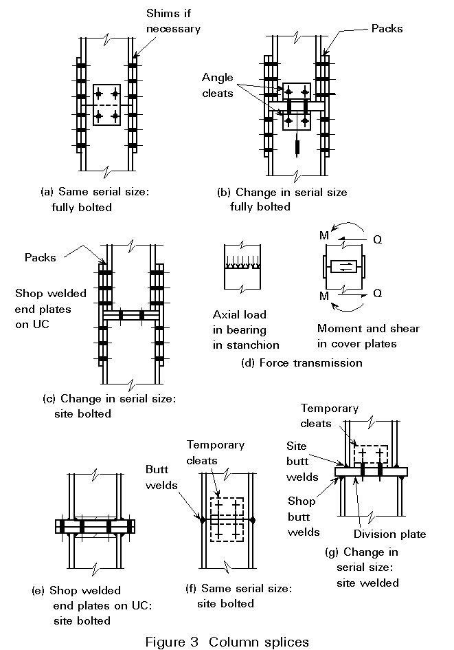 design guide for structural hollow section column connections
