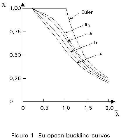 Concrete Column Interaction Diagram Rectangular