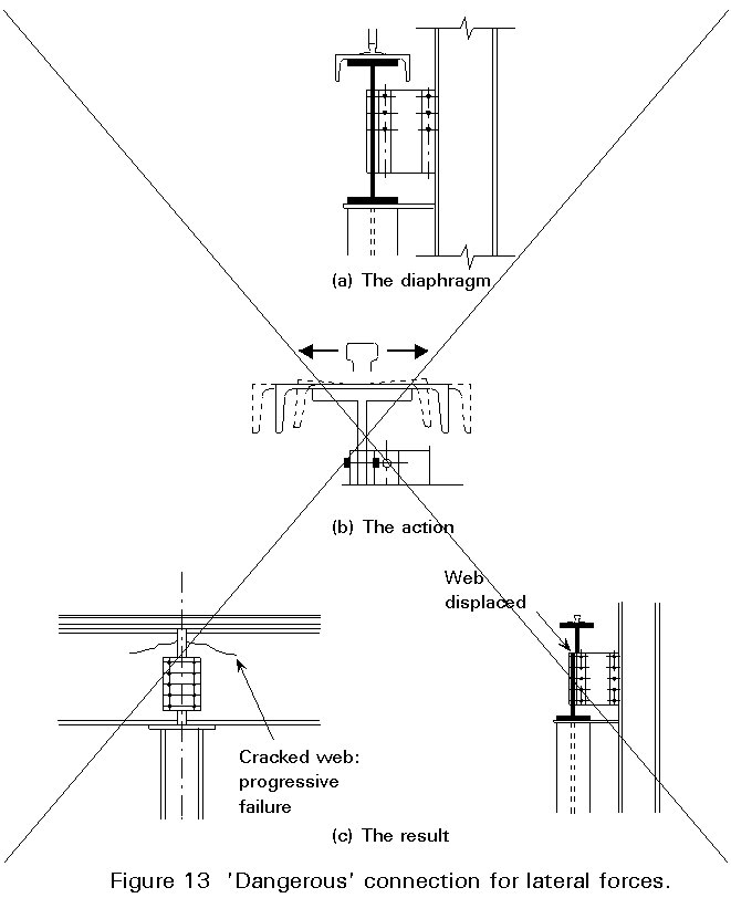 Overhead Crane Girder Deflection : Esdep lecture note wg