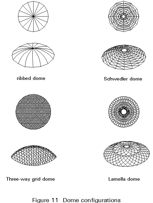 Types of Dome Construction