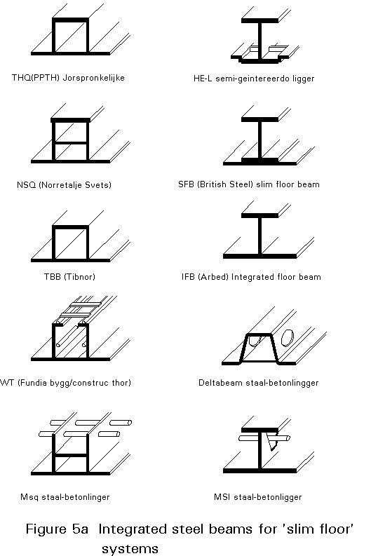 Types Of Wood Beams ~ Esdep lecture note wg