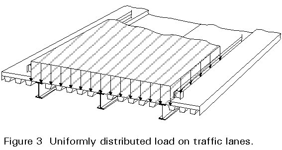 distributed load on beam example
