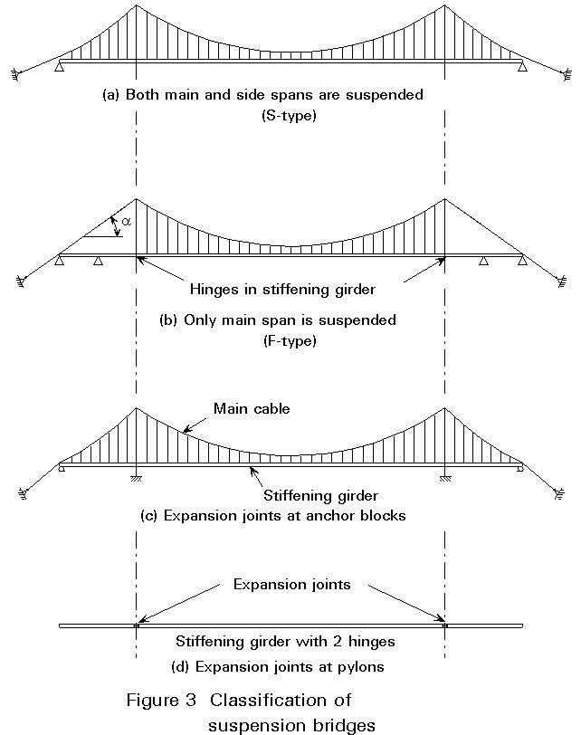 Suspension bridge types