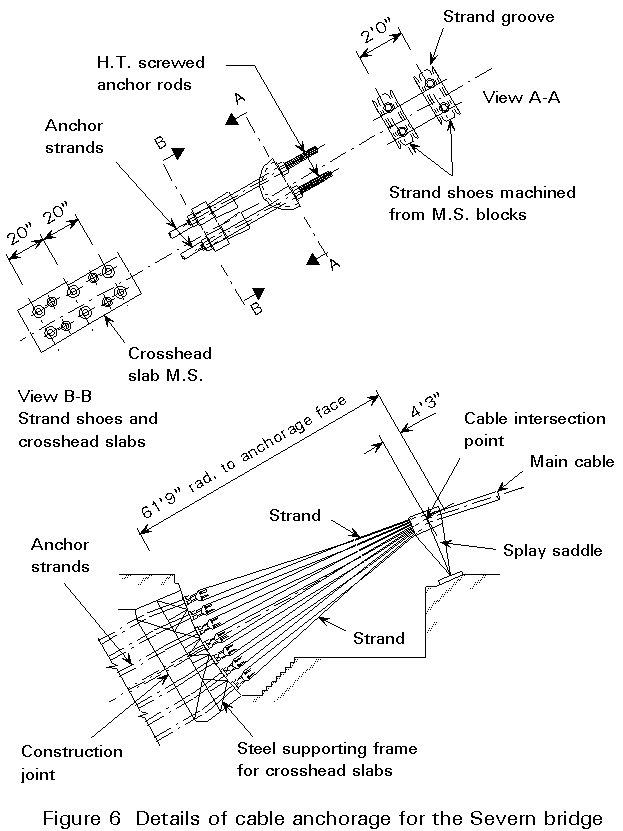 Suspension bridge connection details