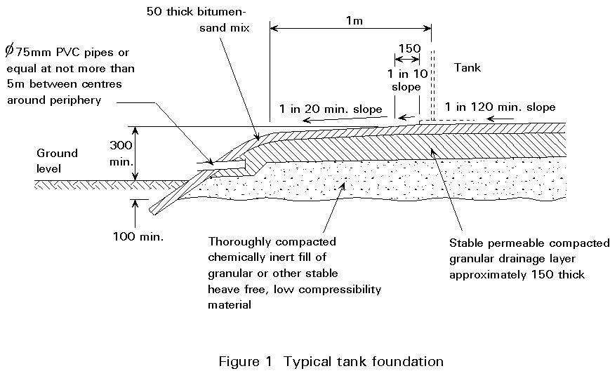 vent calculation crude tank